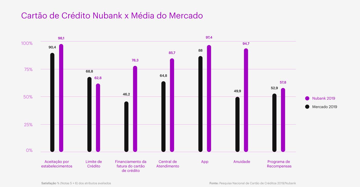 grafico-PNCC-1 Nubank é eleito o cartão de crédito preferido dos brasileiros em 2018