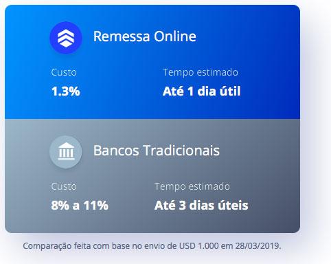RemessaOnline Como configurar o Remessa Online para receber pagamentos do Google AdSense no Brasil