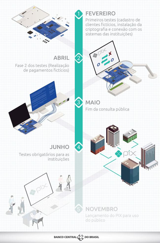 pix-1 Bancos e fintechs iniciam testes da tecnologia de pagamentos PIX