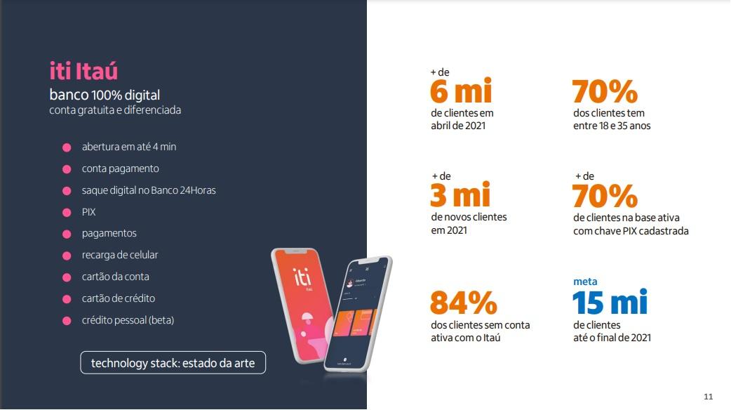 Dados-iti_Balanco-Itau-Unibanco_1T21 iti Itaú já conta com 6 milhões de contas abertas